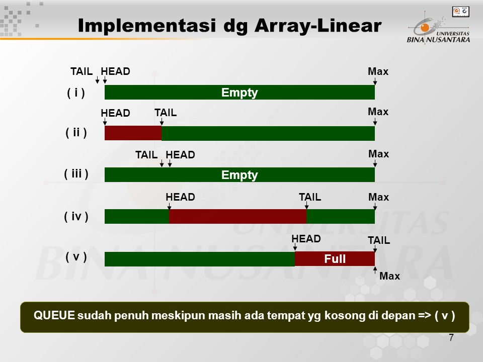 7 Implementasi dg Array-Linear Empty HEAD Full ( i ) ( iii ) ( v ) MaxTAIL Max ( iv ) HEAD TAIL Max HEADTAIL QUEUE sudah penuh meskipun masih ada temp