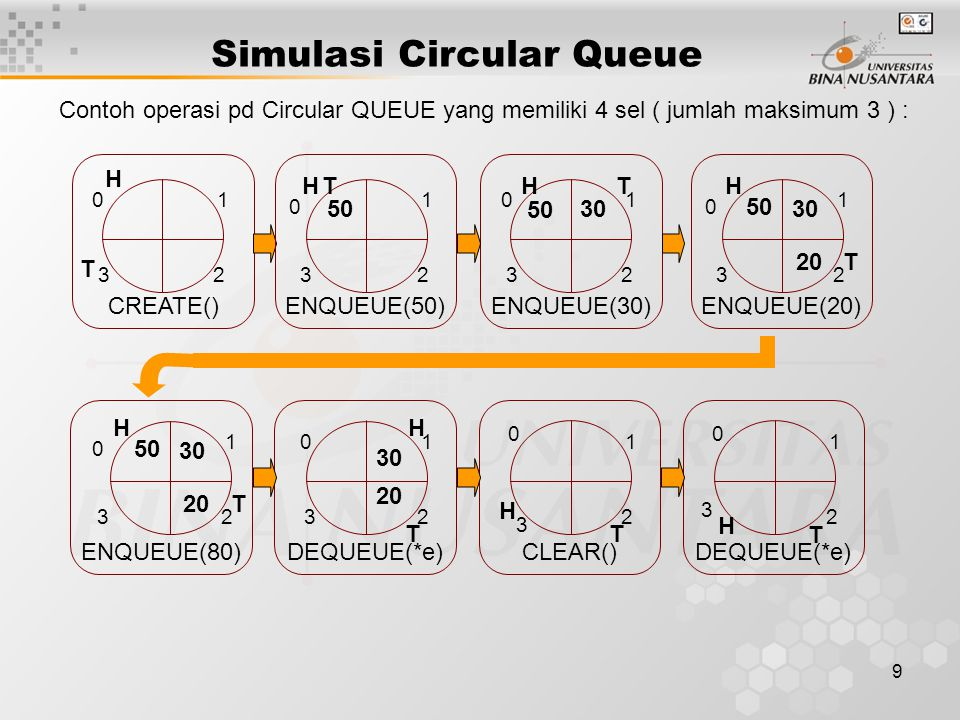 9 Simulasi Circular Queue Contoh operasi pd Circular QUEUE yang memiliki 4 sel ( jumlah maksimum 3 ) : T H CREATE() 5030 TH 50 TH ENQUEUE(50)ENQUEUE(3