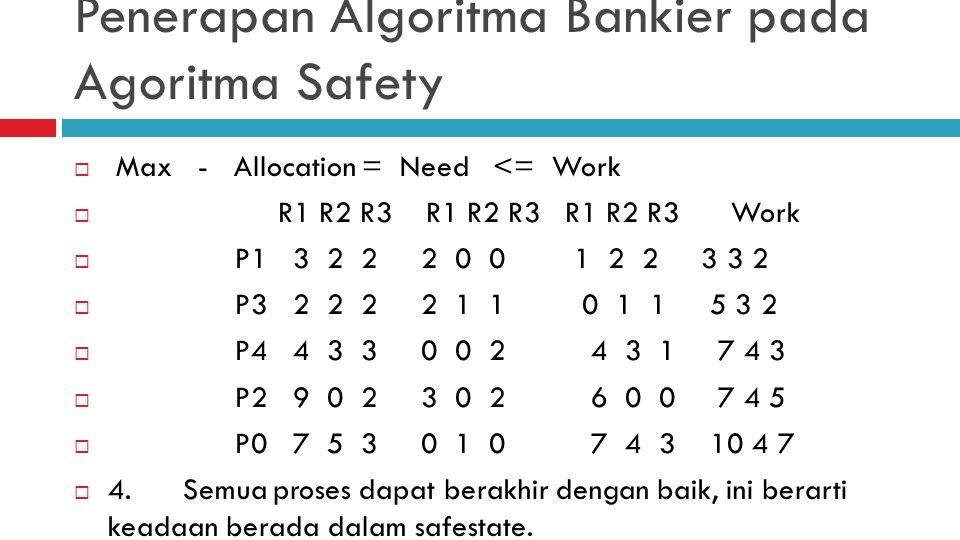 Penerapan Algoritma Bankier pada Agoritma Safety  Max - Allocation = Need <= Work  R1 R2 R3 R1 R2 R3 R1 R2 R3 Work  P1 3 2 2 2 0 0 1 2 2 3 3 2  P3 2 2 2 2 1 1 0 1 1 5 3 2  P4 4 3 3 0 0 2 4 3 1 7 4 3  P2 9 0 2 3 0 2 6 0 0 7 4 5  P0 7 5 3 0 1 0 7 4 3 10 4 7  4.