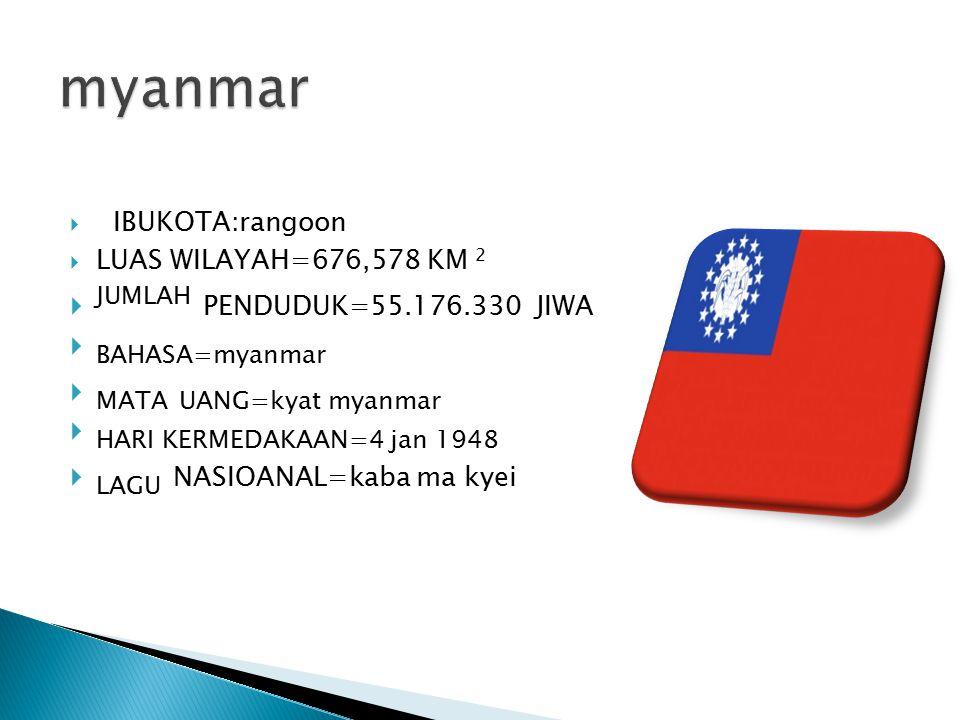  IBUKOTA:rangoon  LUAS WILAYAH=676,578 KM 2  JUMLAH PENDUDUK=55.176.330 JIWA  BAHASA=myanmar  MATA UANG=kyat myanmar  HARI KERMEDAKAAN=4 jan 194