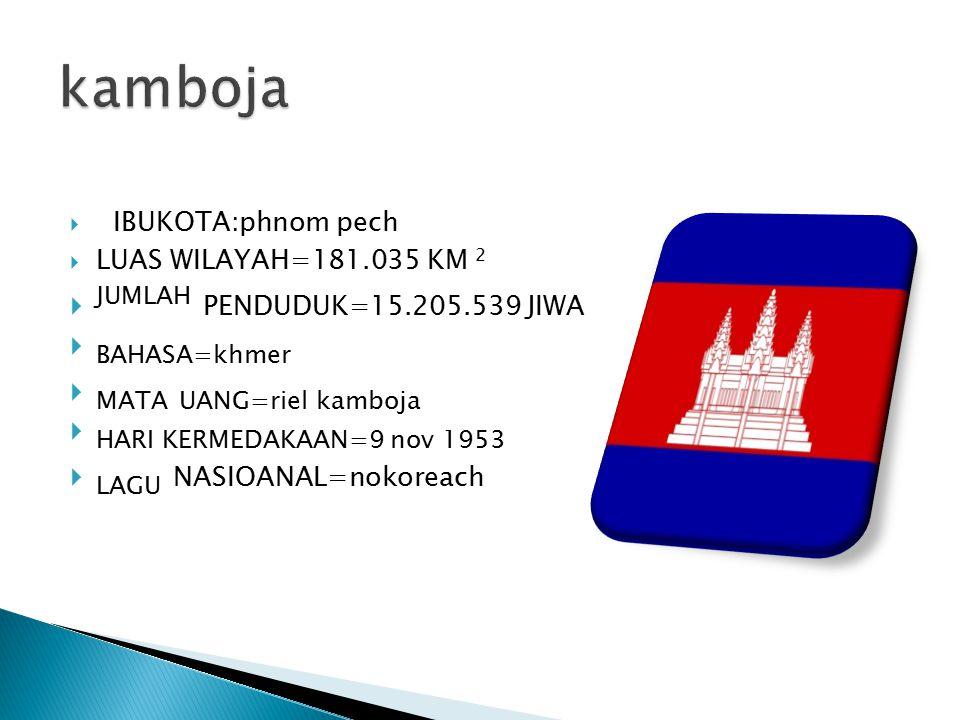  IBUKOTA:phnom pech  LUAS WILAYAH=181.035 KM 2  JUMLAH PENDUDUK=15.205.539 JIWA  BAHASA=khmer  MATA UANG=riel kamboja  HARI KERMEDAKAAN=9 nov 19