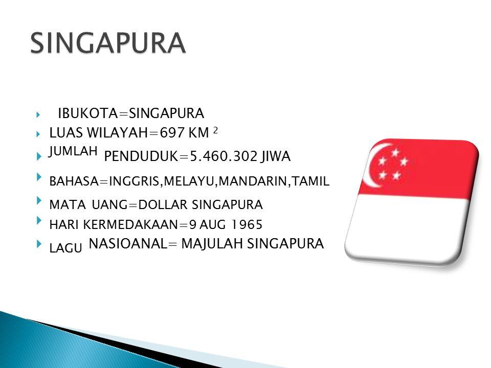  IBUKOTA=SINGAPURA  LUAS WILAYAH=697 KM 2  JUMLAH PENDUDUK=5.460.302 JIWA  BAHASA=INGGRIS,MELAYU,MANDARIN,TAMIL  MATA UANG=DOLLAR SINGAPURA  HAR