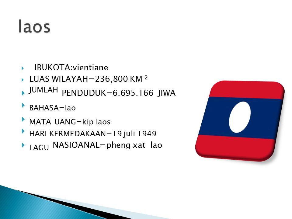 IBUKOTA:vientiane  LUAS WILAYAH=236,800 KM 2  JUMLAH PENDUDUK=6.695.166 JIWA  BAHASA=lao  MATA UANG=kip laos  HARI KERMEDAKAAN=19 juli 1949  L