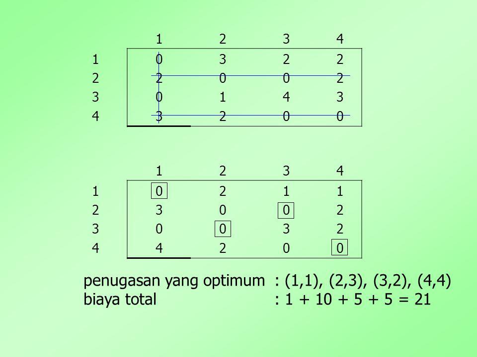 1234 12341234 02030203 30123012 20402040 22302230 1234 12341234 03040304 20022002 10301030 12201220 penugasan yang optimum: (1,1), (2,3), (3,2), (4,4) biaya total: 1 + 10 + 5 + 5 = 21
