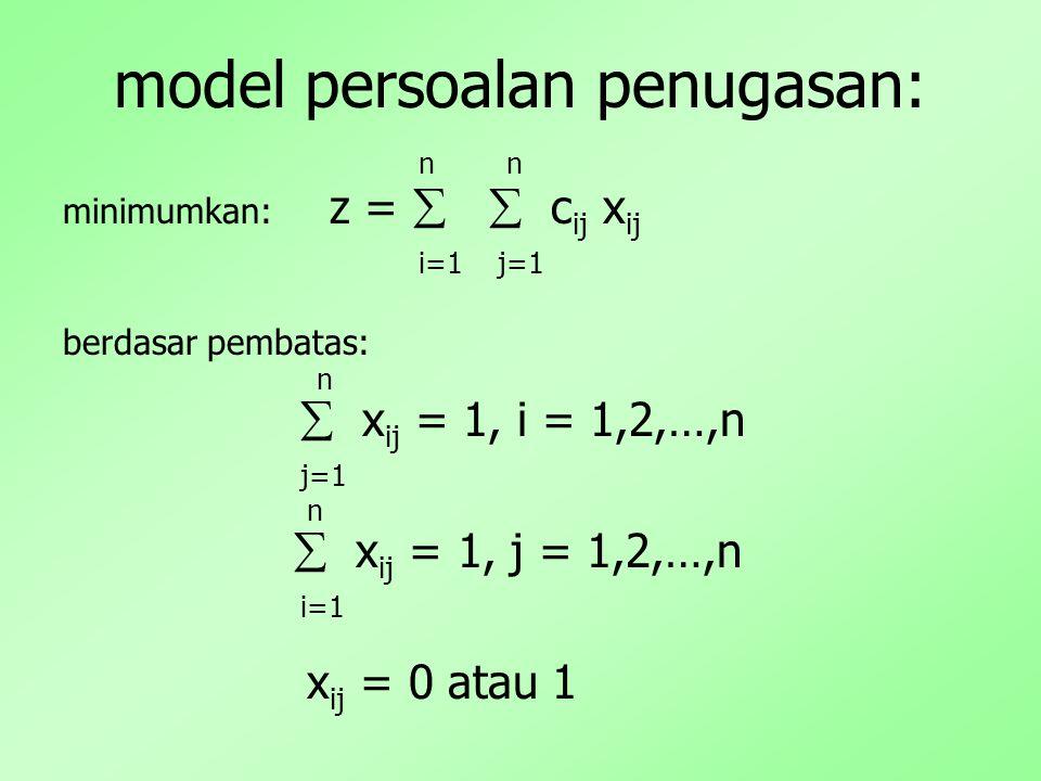 model persoalan penugasan: n n minimumkan: z =   c ij x ij i=1 j=1 berdasar pembatas: n  x ij = 1, i = 1,2,…,n j=1 n  x ij = 1, j = 1,2,…,n i=1 x ij = 0 atau 1