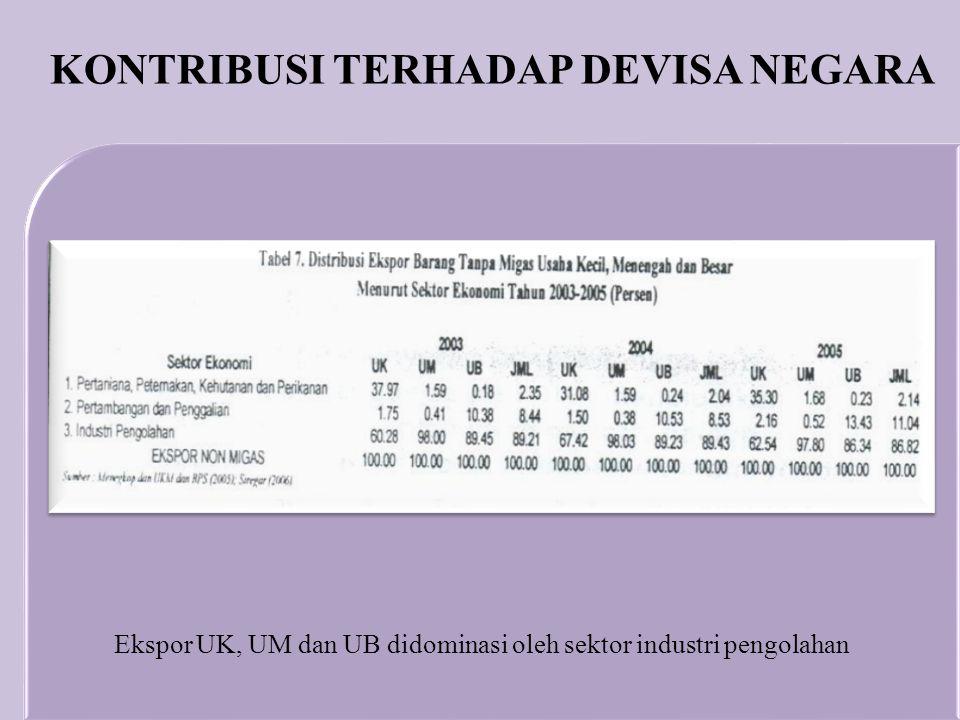 Ekspor UK, UM dan UB didominasi oleh sektor industri pengolahan KONTRIBUSI TERHADAP DEVISA NEGARA