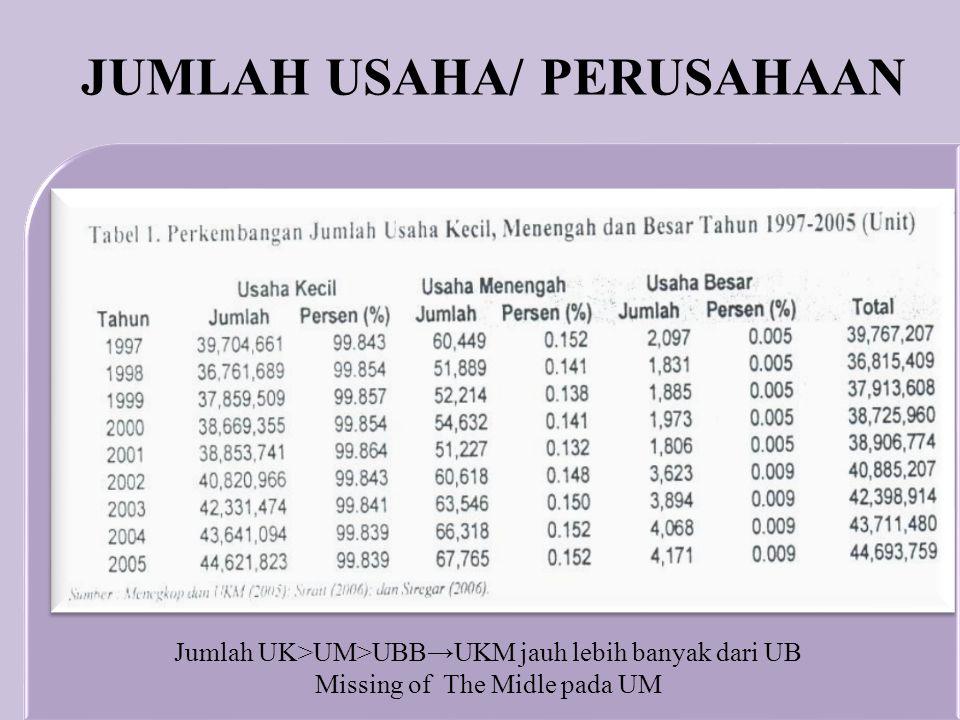 Jumlah UK>UM>UBB→UKM jauh lebih banyak dari UB Missing of The Midle pada UM JUMLAH USAHA/ PERUSAHAAN