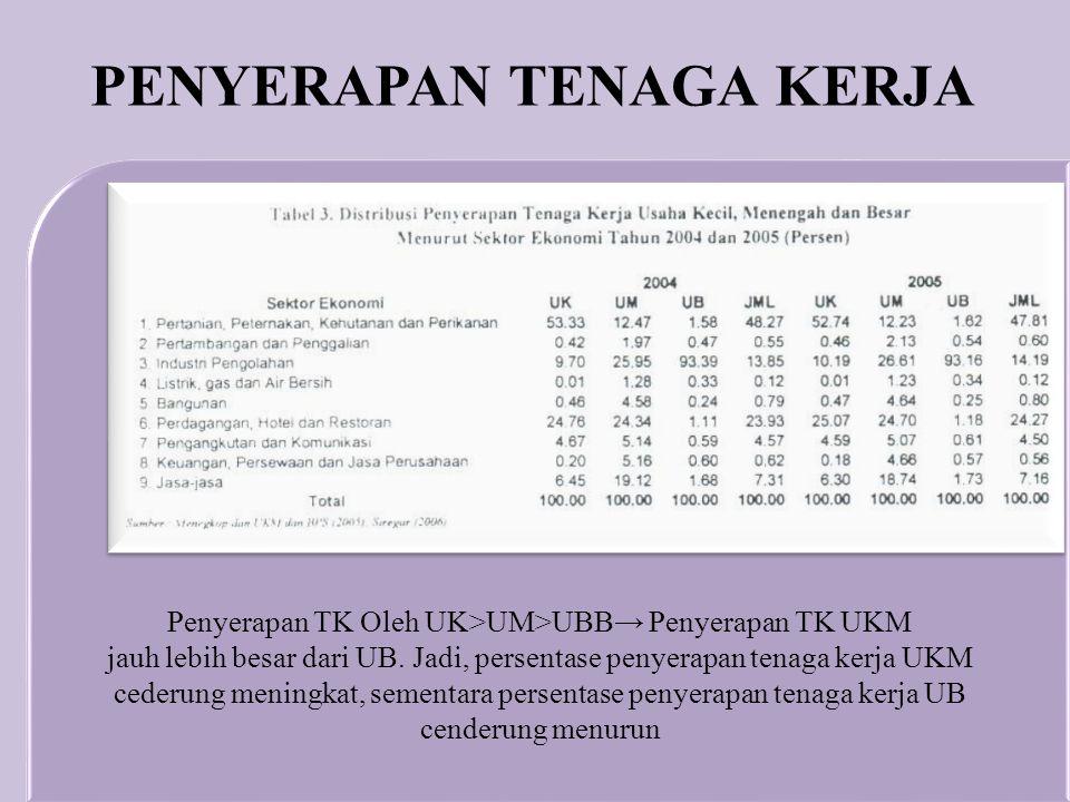 Penyerapan TK Oleh UK>UM>UBB→ Penyerapan TK UKM jauh lebih besar dari UB. Jadi, persentase penyerapan tenaga kerja UKM cederung meningkat, sementara p