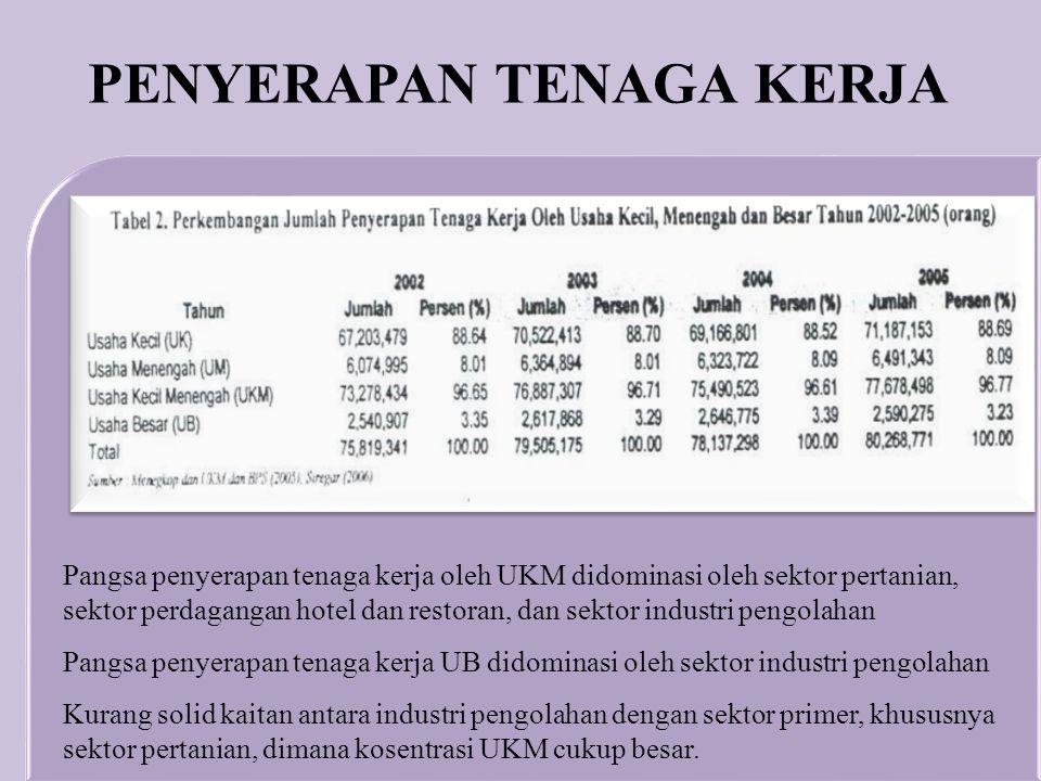 Pangsa penyerapan tenaga kerja oleh UKM didominasi oleh sektor pertanian, sektor perdagangan hotel dan restoran, dan sektor industri pengolahan Pangsa