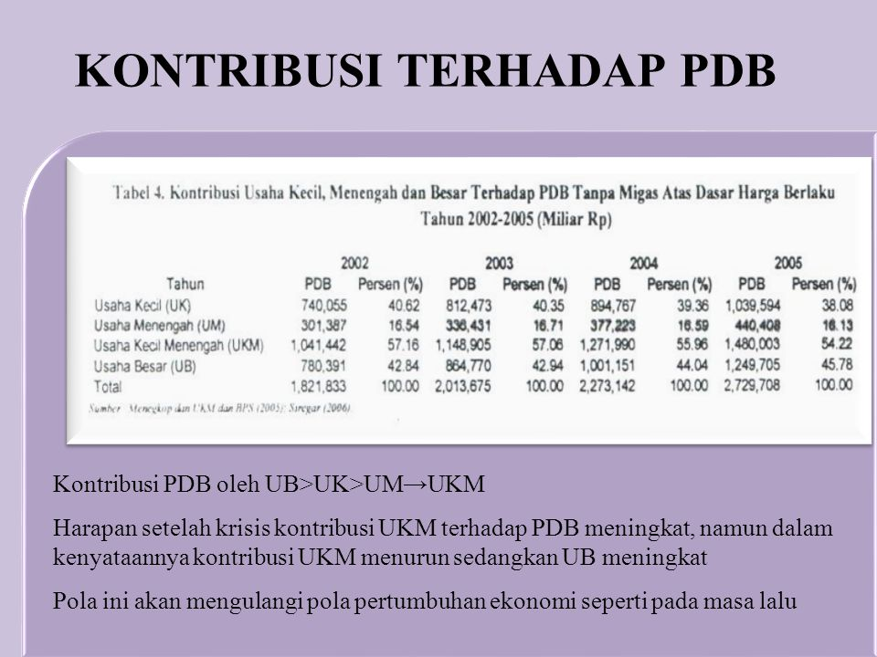 Kontribusi PDB oleh UB>UK>UM→UKM Harapan setelah krisis kontribusi UKM terhadap PDB meningkat, namun dalam kenyataannya kontribusi UKM menurun sedangk