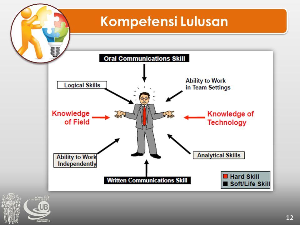 Kompetensi Lulusan 12