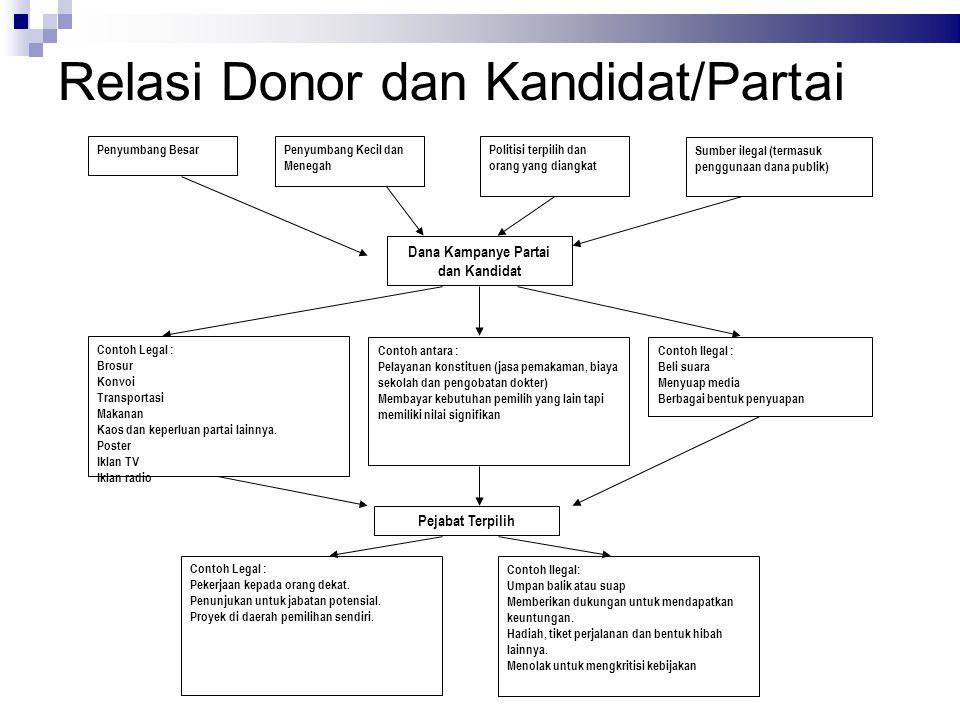 Penyumbang BesarPenyumbang Kecil dan Menegah Politisi terpilih dan orang yang diangkat Sumber ilegal (termasuk penggunaan dana publik)  Dana Kampanye