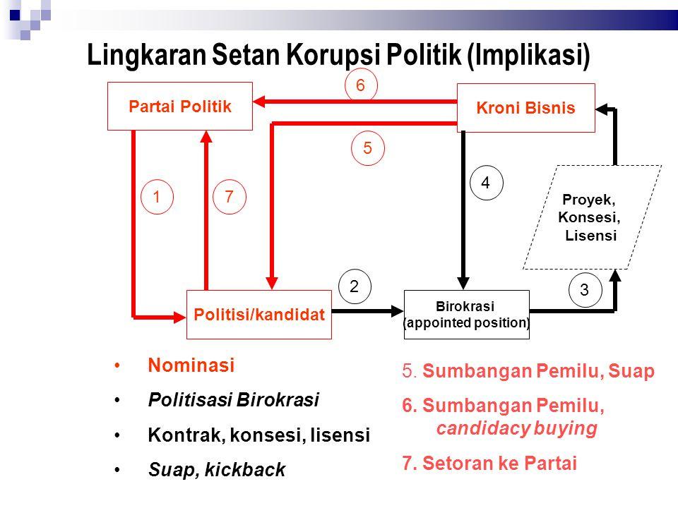 Lingkaran Setan Korupsi Politik (Implikasi)  Partai Politik Politisi/kandidat Birokrasi (appointed position) Kroni Bisnis Proyek, Konsesi, Lisensi 1