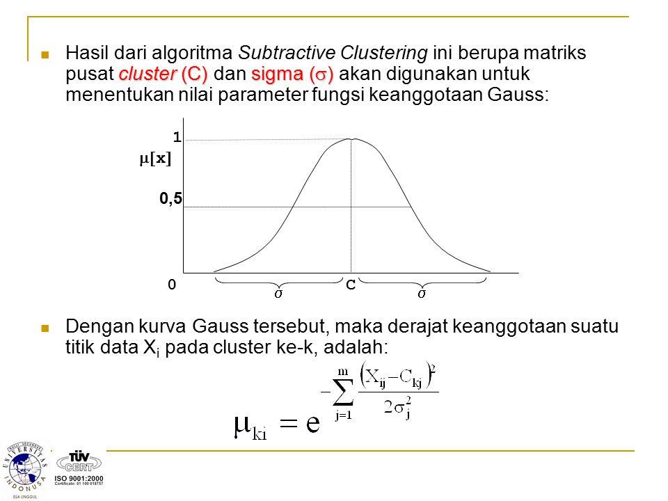 cluster (C)sigma (  ) Hasil dari algoritma Subtractive Clustering ini berupa matriks pusat cluster (C) dan sigma (  ) akan digunakan untuk menentuka