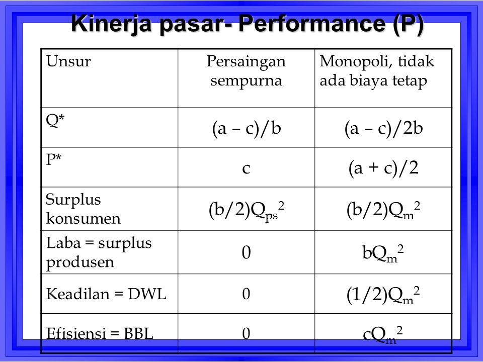 Kinerja pasar- Performance (P) UnsurPersaingan sempurna Monopoli, tidak ada biaya tetap Q* (a – c)/b(a – c)/2b P* c(a + c)/2 Surplus konsumen (b/2)Q p