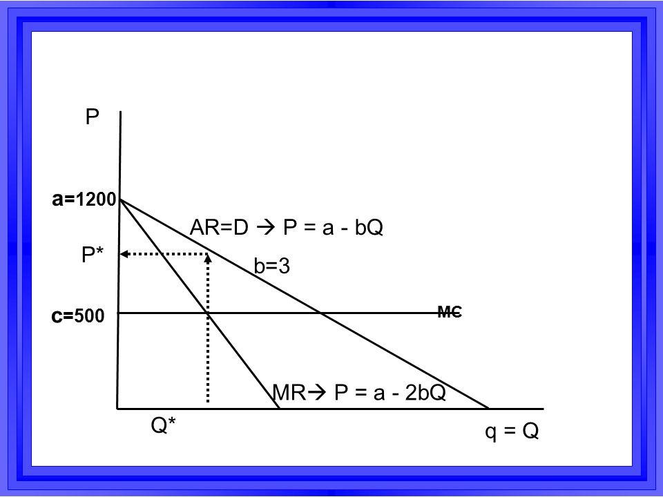 AR=D  P = a - bQ MR  P = a - 2bQ Q* q = Q P P* MC a =1200 c =500 b=3
