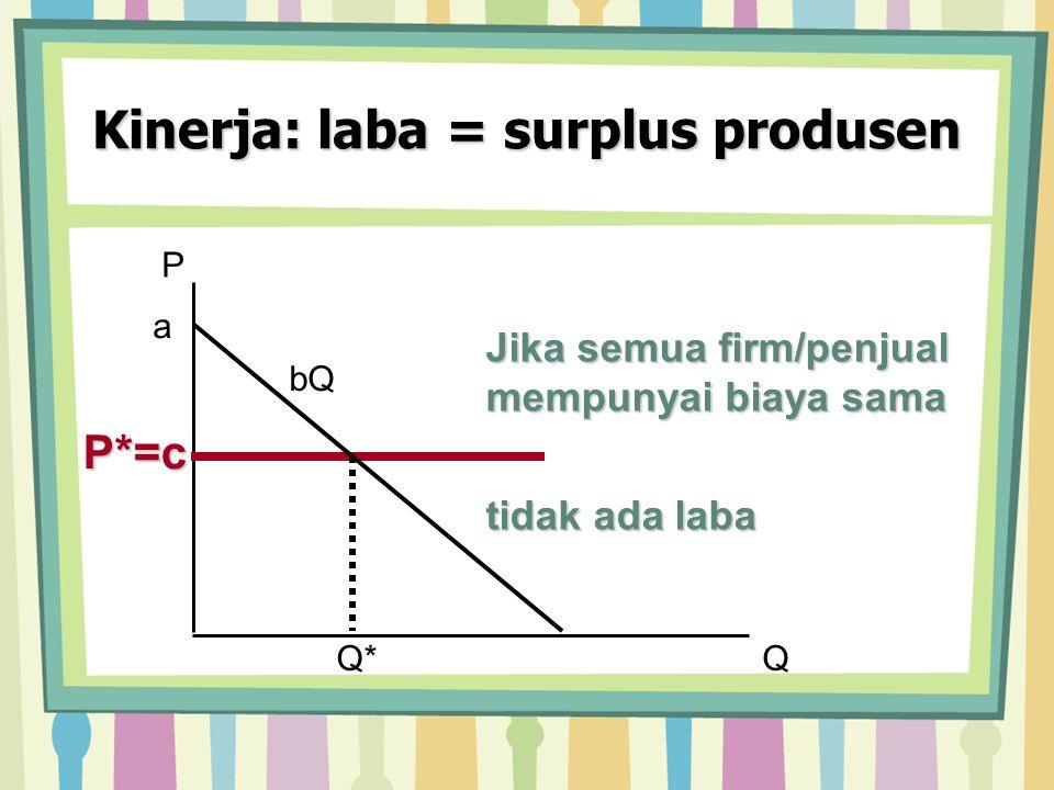 Kinerja: laba = surplus produsen P QQ* Jika semua firm/penjual mempunyai biaya sama tidak ada laba a bQ P*=c