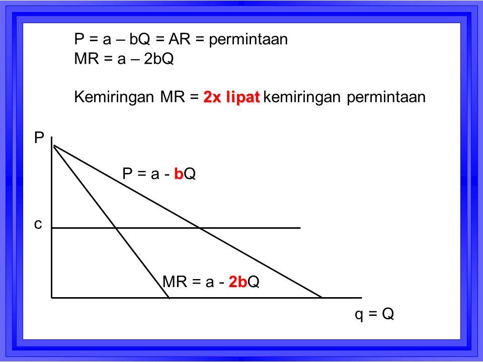 c P = a – bQ = AR = permintaan MR = a – 2bQ 2x lipat Kemiringan MR = 2x lipat kemiringan permintaan b P = a - bQ 2b MR = a - 2bQ q = Q P