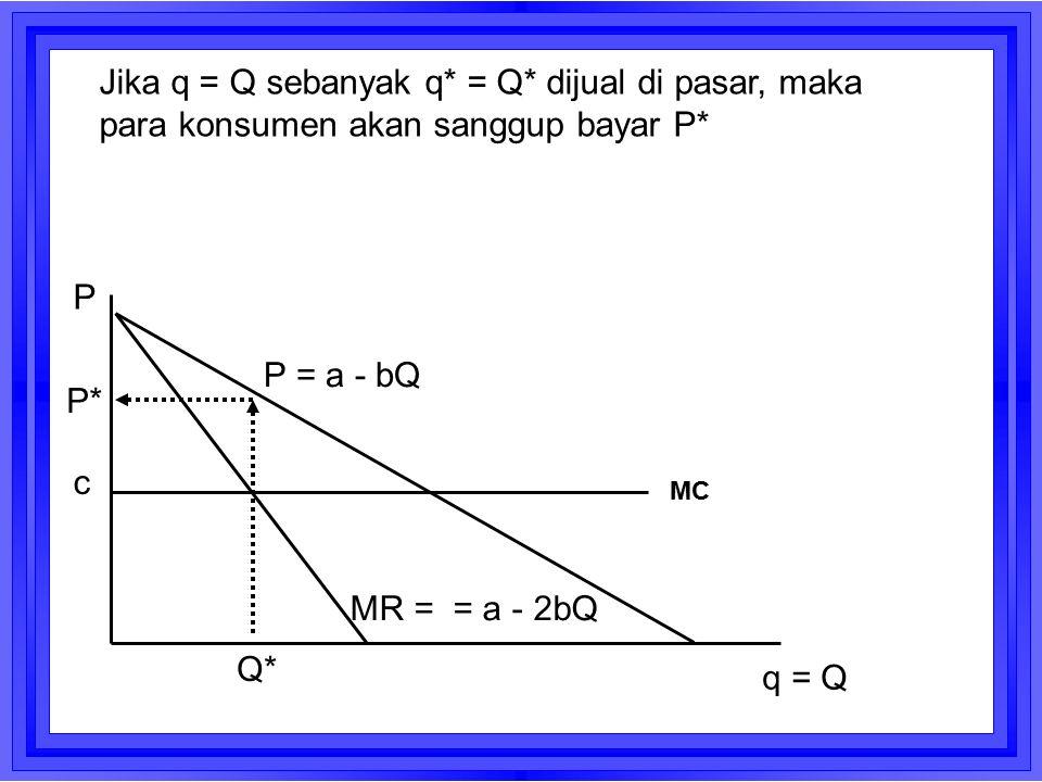 c P = a - bQ MR = = a - 2bQ Q* q = Q Jika q = Q sebanyak q* = Q* dijual di pasar, maka para konsumen akan sanggup bayar P* P P* MC