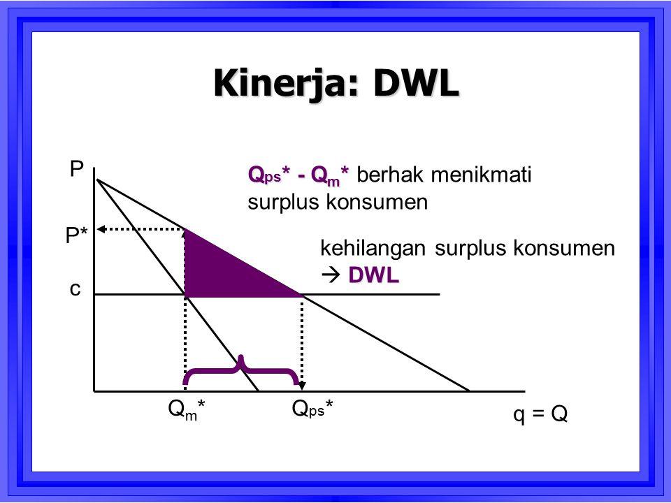 c Qm*Qm* q = Q P Kinerja: DWL Q ps * Q ps * - Q m * Q ps * - Q m * berhak menikmati surplus konsumen P* kehilangan surplus konsumen DWL  DWL