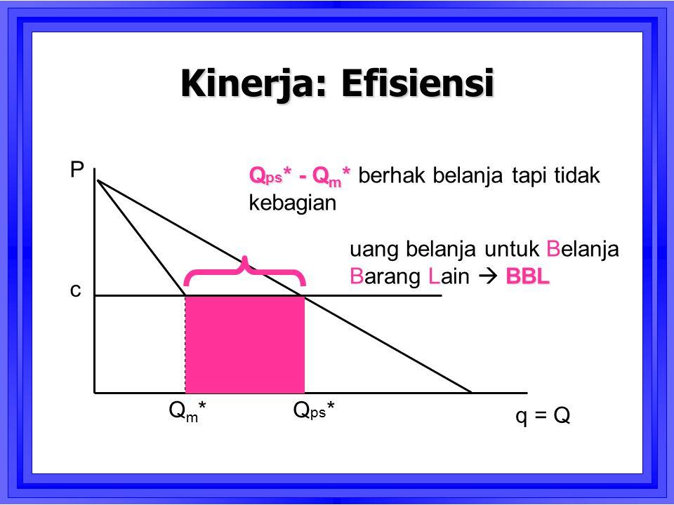 c Qm*Qm* q = Q P Kinerja: Efisiensi Q ps * Q ps * - Q m * Q ps * - Q m * berhak belanja tapi tidak kebagian BBL uang belanja untuk Belanja Barang Lain