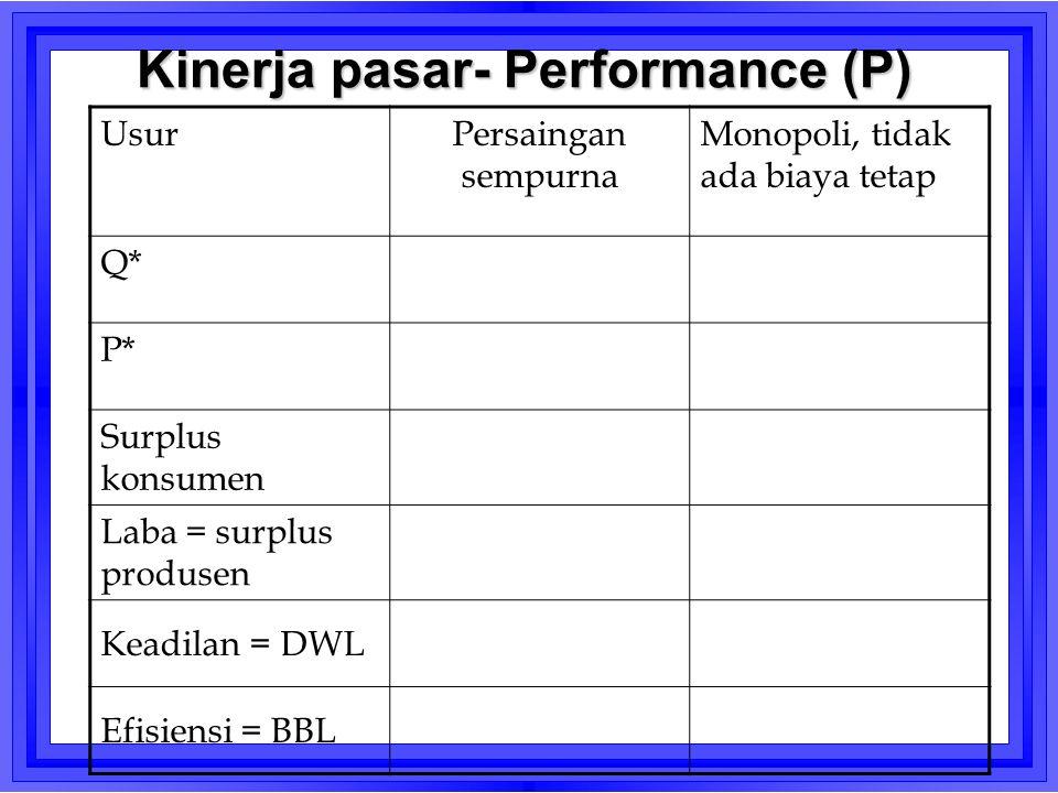 Kinerja pasar- Performance (P) UsurPersaingan sempurna Monopoli, tidak ada biaya tetap Q* P* Surplus konsumen Laba = surplus produsen Keadilan = DWL E