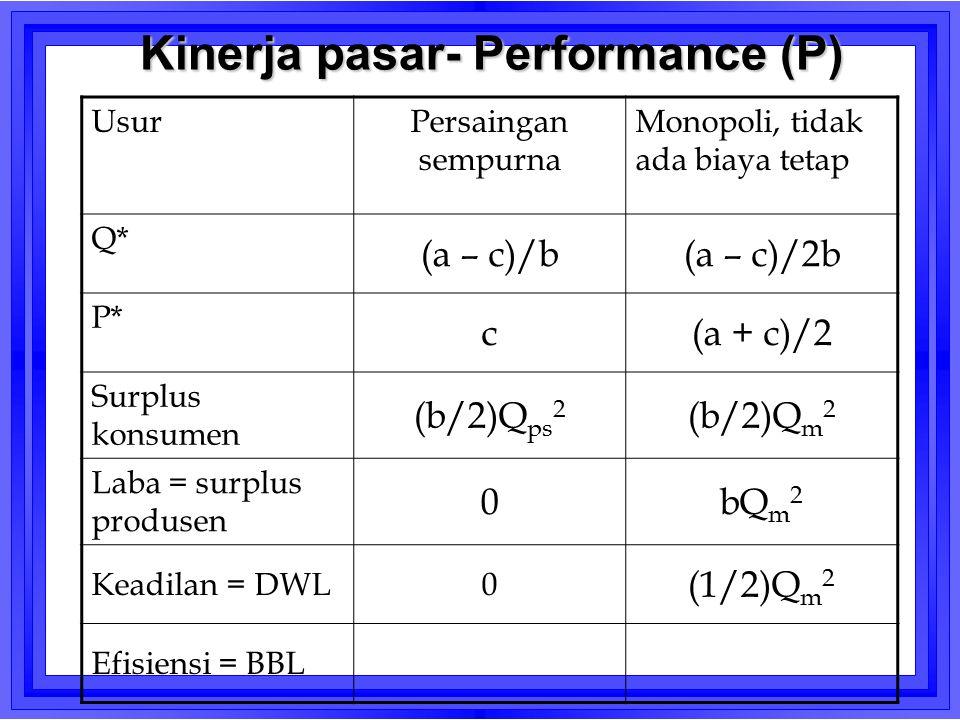 Kinerja pasar- Performance (P) UsurPersaingan sempurna Monopoli, tidak ada biaya tetap Q* (a – c)/b(a – c)/2b P* c(a + c)/2 Surplus konsumen (b/2)Q ps