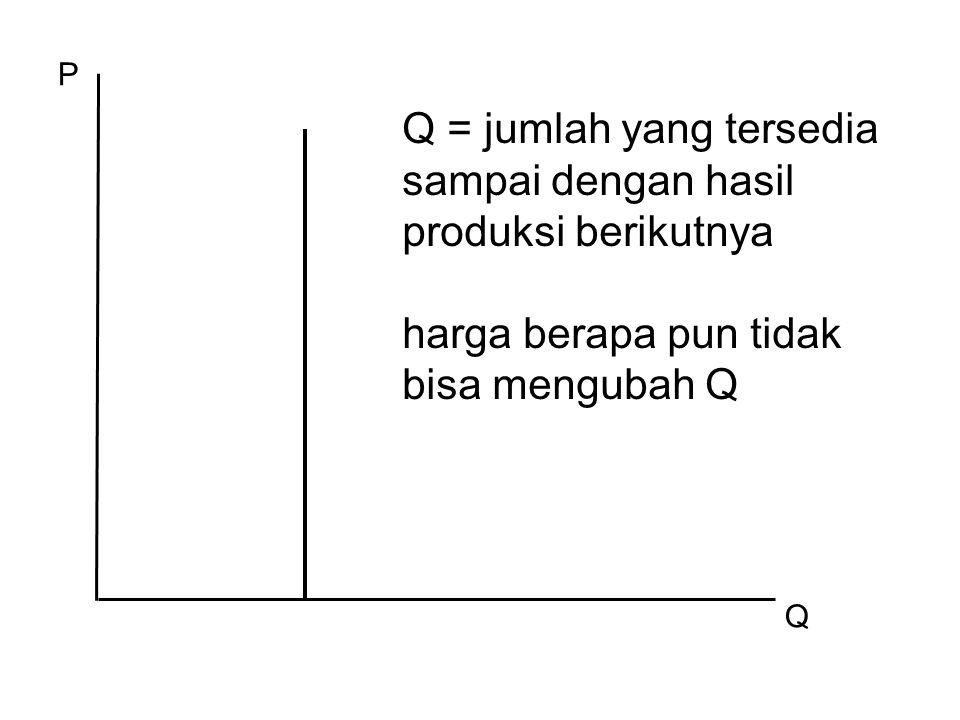 P Q Q = jumlah yang tersedia sampai dengan hasil produksi berikutnya harga berapa pun tidak bisa mengubah Q