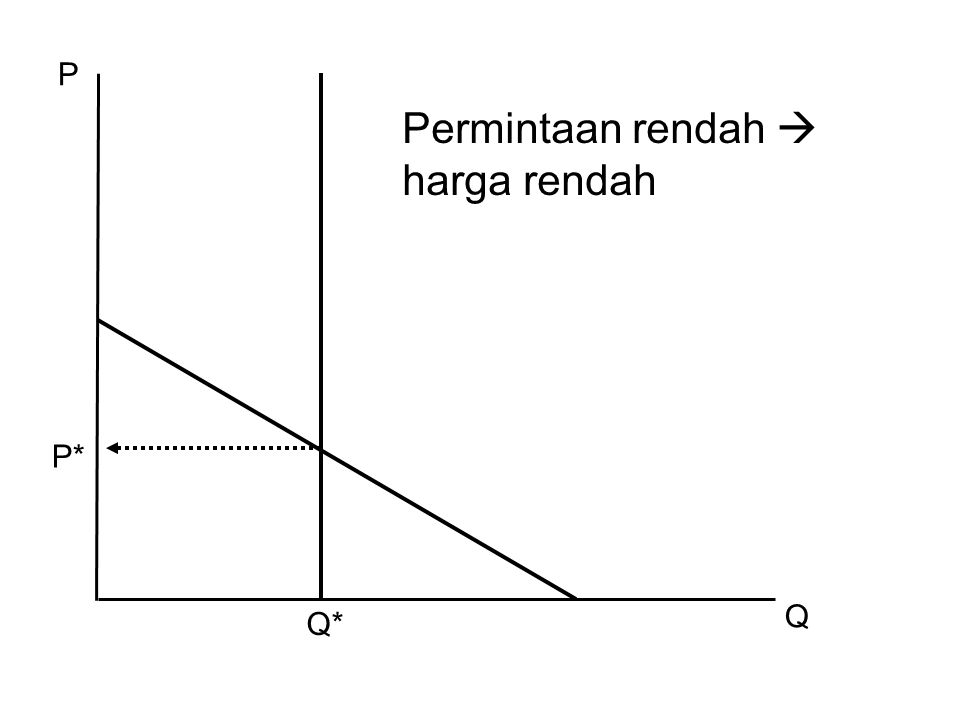 P Q Permintaan rendah  harga rendah Q* P*