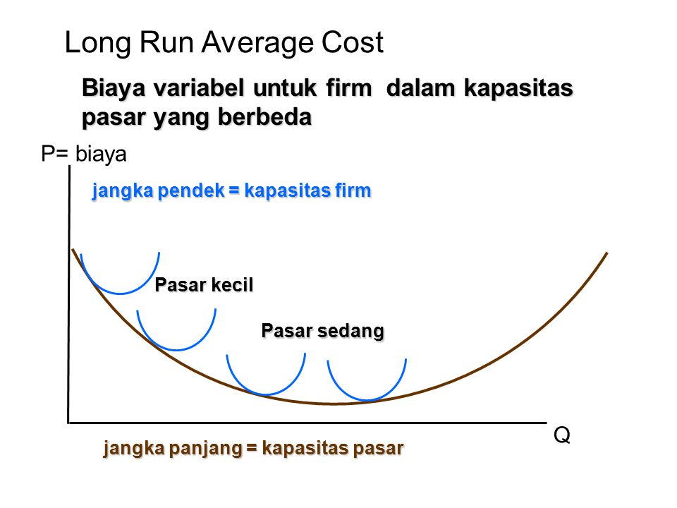 P= biaya Q jangka pendek = kapasitas firm jangka panjang = kapasitas pasar Long Run Average Cost Biaya variabel untuk firm dalam kapasitas pasar yang