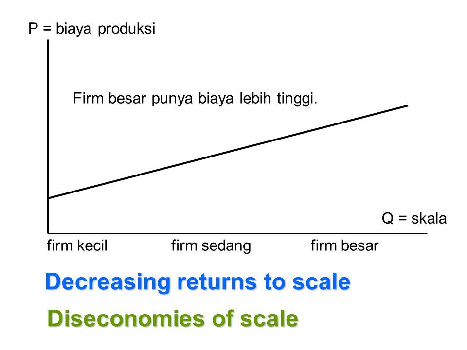P = biaya produksi Q = skala firm kecilfirm sedangfirm besar Decreasing returns to scale Firm besar punya biaya lebih tinggi. Diseconomies of scale