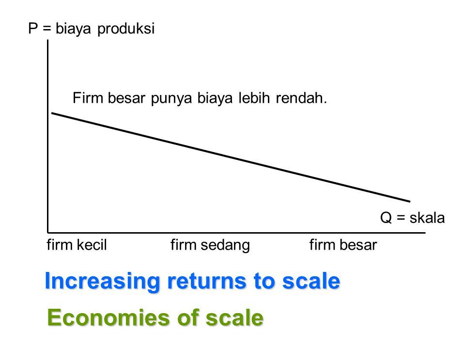 P = biaya produksi Q = skala firm kecilfirm sedangfirm besar Increasing returns to scale Firm besar punya biaya lebih rendah. Economies of scale