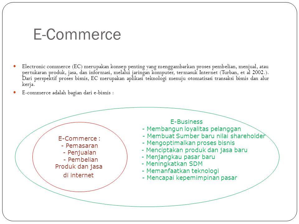 Perbedaan E-Commerce & E-Buisness E-Commerce is what you do… ( Apa yang anda lakukan??) E-Business is what you are… ( Apakah/Siapakah anda??) Dengan kata lain E-buisness lebih bersifat umum jika dibandingkan dengan E-commerce.