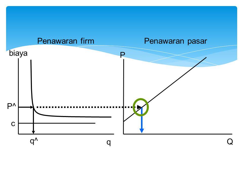 P Q Penawaran firmPenawaran pasar q^ biaya q c P^