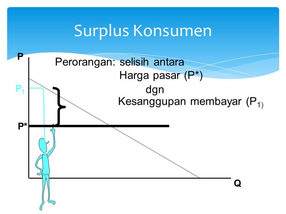 P Q Perorangan: selisih antara P* Surplus Konsumen Harga pasar (P*) dgn Kesanggupan membayar (P 1) P1P1