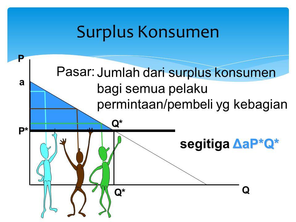 P Q P* Surplus Konsumen Pasar: Jumlah dari surplus konsumen bagi semua pelaku permintaan/pembeli yg kebagian ΔaP*Q* segitiga ΔaP*Q* Q* a