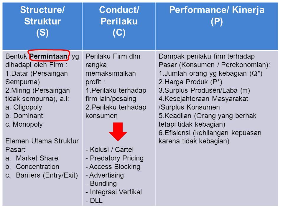Structure/ Struktur (S) Conduct/ Perilaku (C) Performance/ Kinerja (P) Bentuk Permintaan yg dihadapi oleh Firm : 1.Datar (Persaingan Sempurna) 2.Mirin