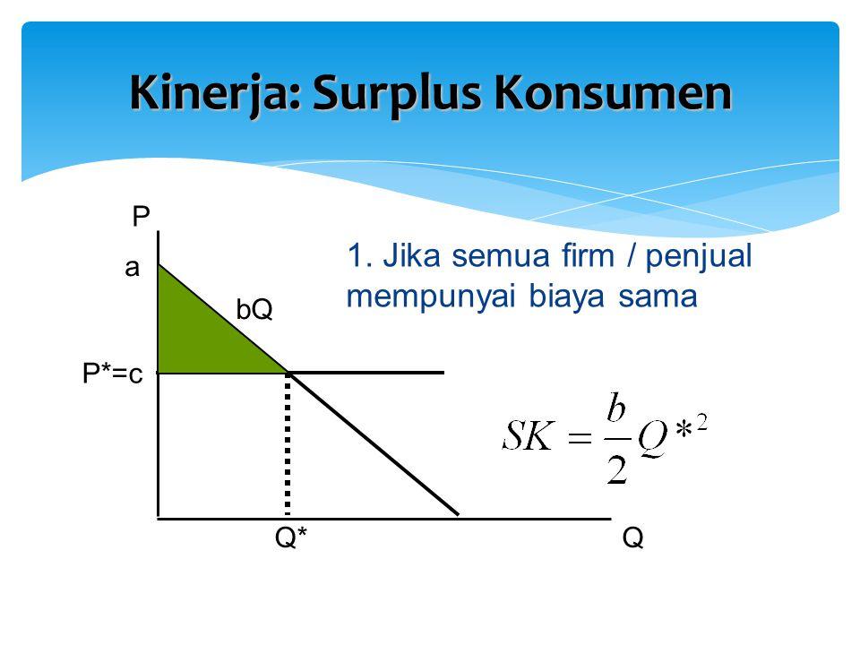 Kinerja: Surplus Konsumen P QQ* 1. Jika semua firm / penjual mempunyai biaya sama a bQ P*=c