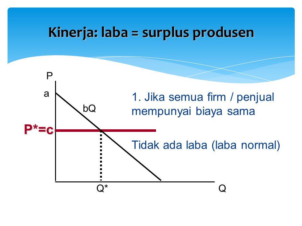 Kinerja: laba = surplus produsen P QQ* 1. Jika semua firm / penjual mempunyai biaya sama Tidak ada laba (laba normal) a bQ P*=c