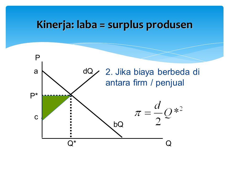 P QQ* 2. Jika biaya berbeda di antara firm / penjual P* a c bQ dQ Kinerja: laba = surplus produsen