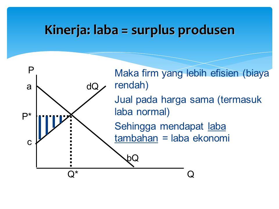 P QQ* Maka firm yang lebih efisien (biaya rendah) Jual pada harga sama (termasuk laba normal) Sehingga mendapat laba tambahan = laba ekonomi P* a c bQ
