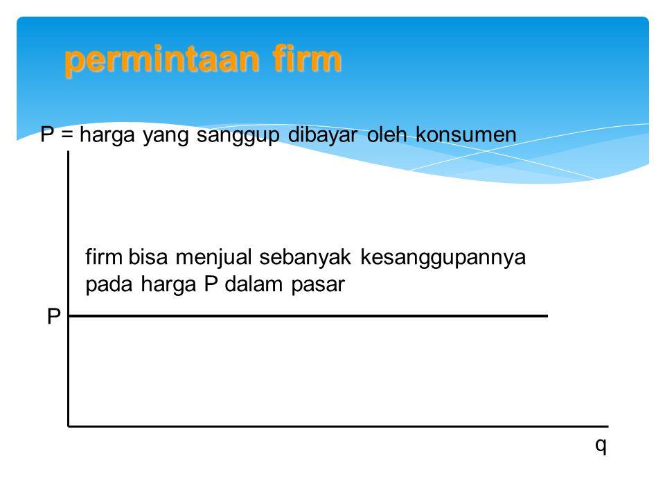 P = harga yang sanggup dibayar oleh konsumen q P firm bisa menjual sebanyak kesanggupannya pada harga P dalam pasar permintaan firm