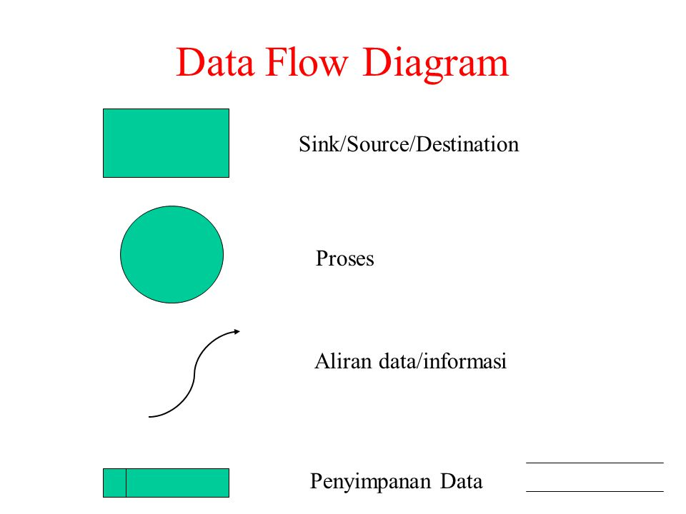 Data Flow Diagram Sink/Source/Destination Penyimpanan Data Aliran data/informasi Proses