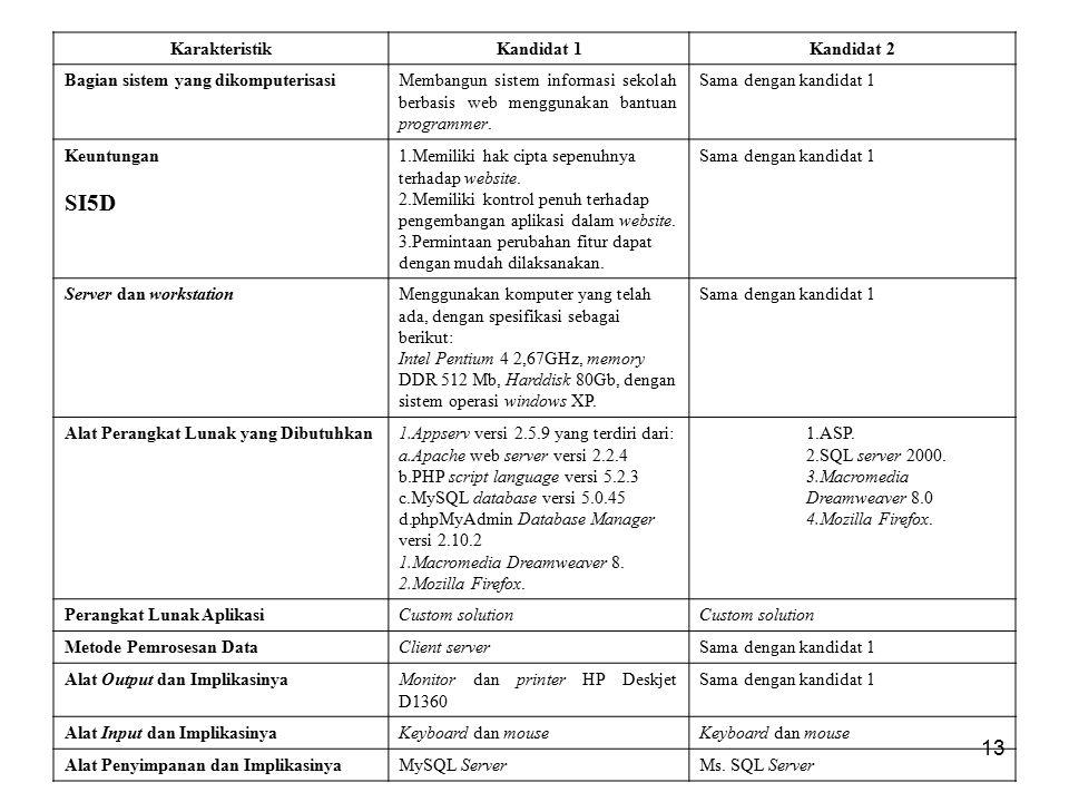 13 KarakteristikKandidat 1Kandidat 2 Bagian sistem yang dikomputerisasiMembangun sistem informasi sekolah berbasis web menggunakan bantuan programmer.