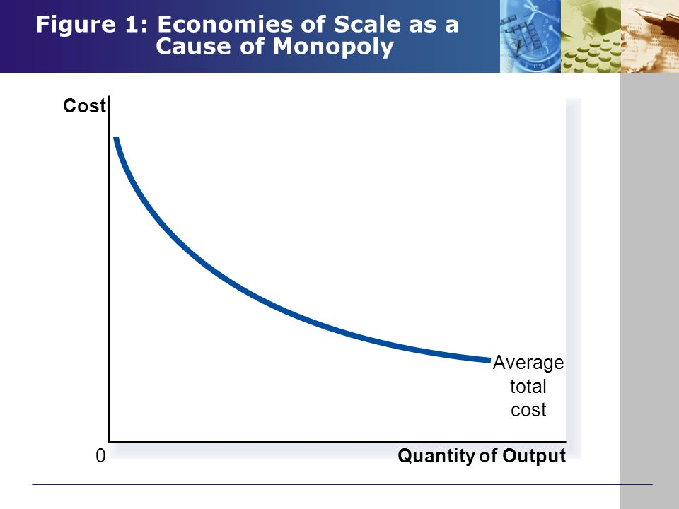 Figure 1: Economies of Scale as a Cause of Monopoly Copyright © 2004 South-Western Quantity of Output Average total cost 0 Cost