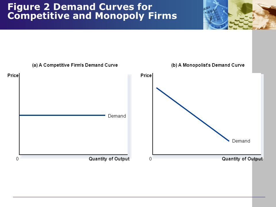 Figure 2 Demand Curves for Competitive and Monopoly Firms Copyright © 2004 South-Western Quantity of Output Demand (a) A Competitive Firm's Demand Cur