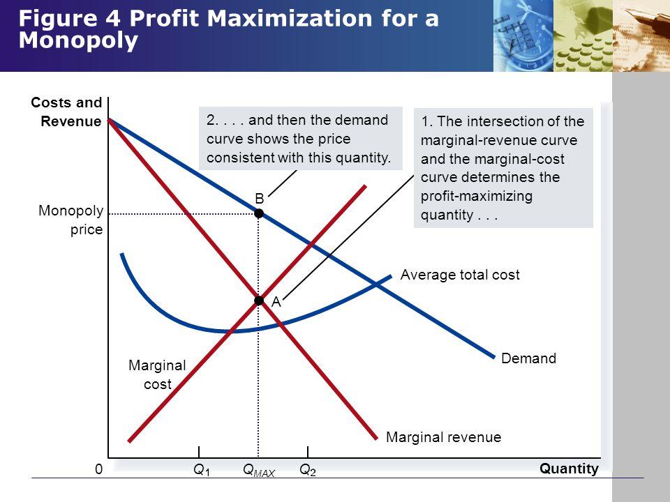 Figure 4 Profit Maximization for a Monopoly Copyright © 2004 South-Western Quantity QQ0 Costs and Revenue Demand Average total cost Marginal revenue M