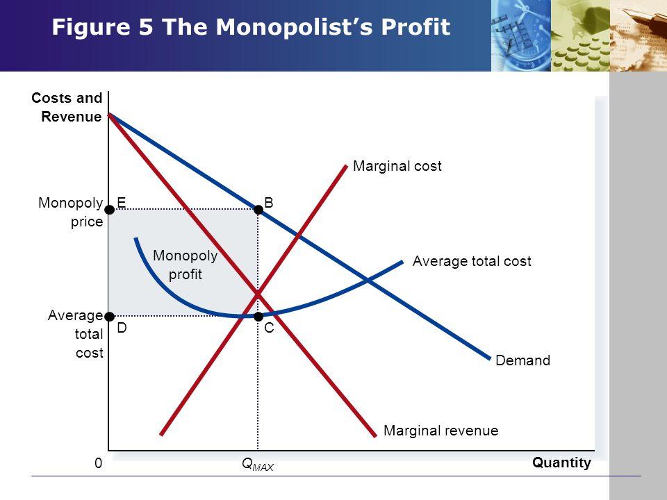 Figure 5 The Monopolist's Profit Copyright © 2004 South-Western Monopoly profit Average total cost Quantity Monopoly price Q MAX 0 Costs and Revenue D