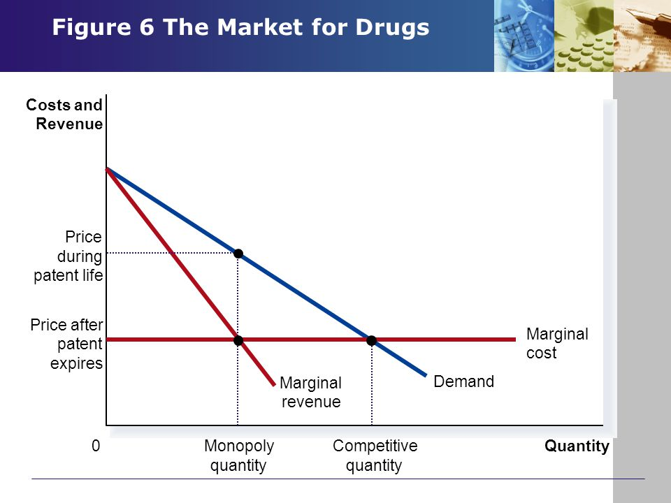 Figure 6 The Market for Drugs Copyright © 2004 South-Western Quantity 0 Costs and Revenue Demand Marginal revenue Price during patent life Monopoly qu