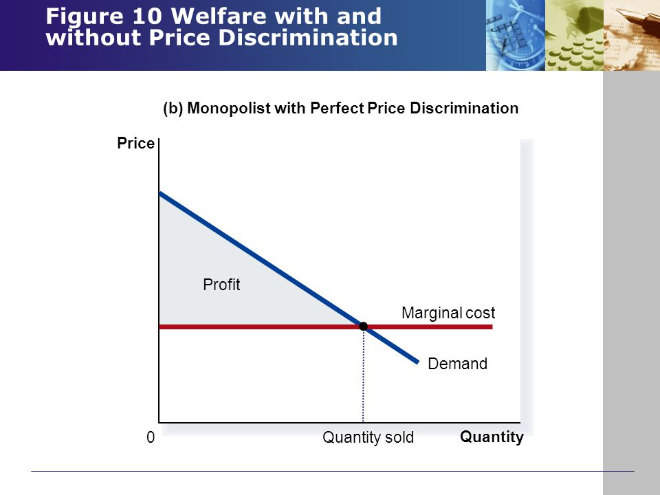Figure 10 Welfare with and without Price Discrimination Copyright © 2004 South-Western Profit (b) Monopolist with Perfect Price Discrimination Price 0